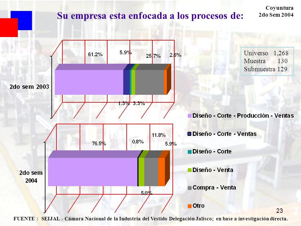 23 Coyuntura 2do Sem 2004 FUENTE : SEIJAL - Cámara Nacional de la Industria del Vestido Delegación Jalisco; en base a investigación directa. Universo