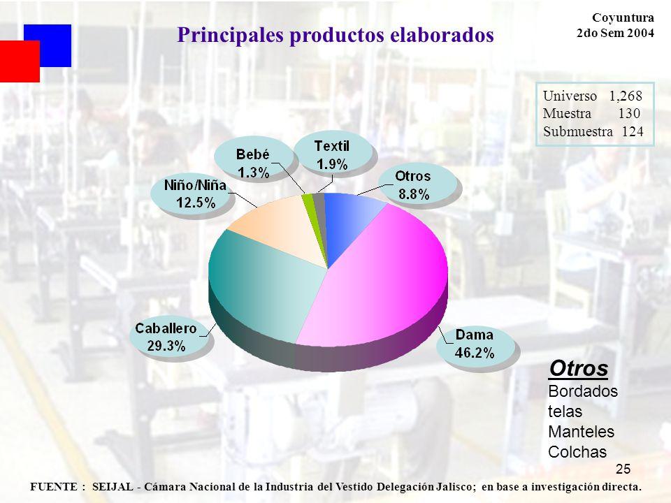 25 FUENTE : SEIJAL - Cámara Nacional de la Industria del Vestido Delegación Jalisco; en base a investigación directa. Coyuntura 2do Sem 2004 Principal