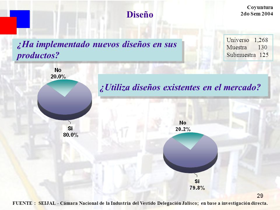 29 FUENTE : SEIJAL - Cámara Nacional de la Industria del Vestido Delegación Jalisco; en base a investigación directa. Coyuntura 2do Sem 2004 Diseño Un