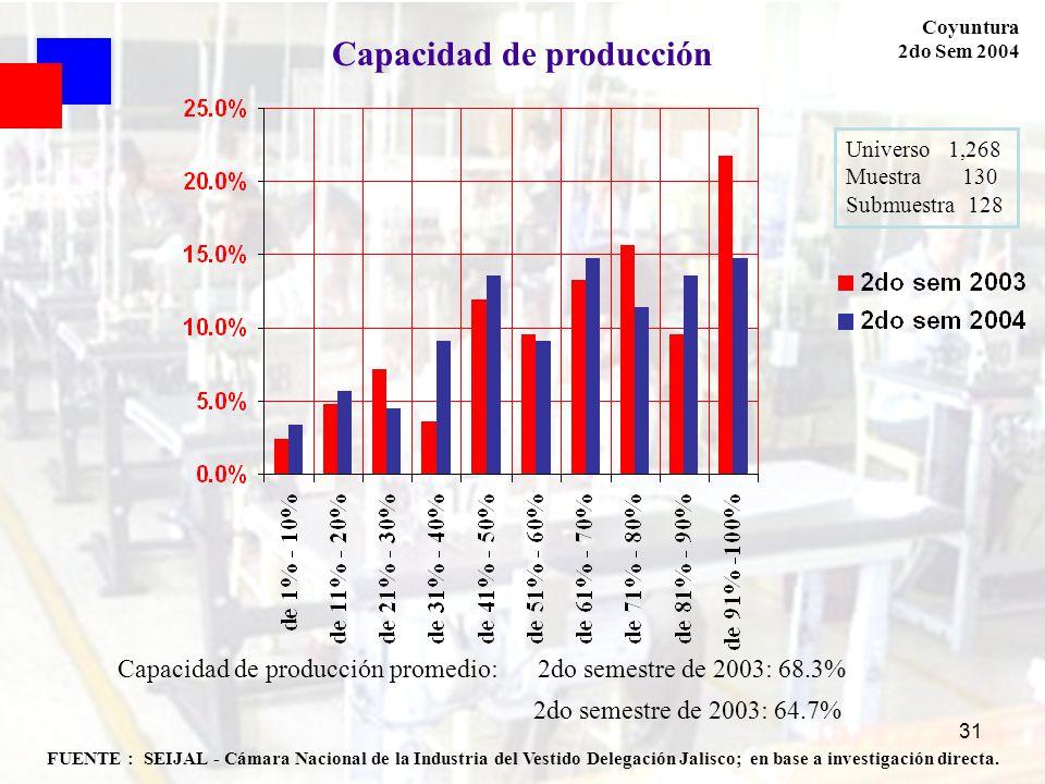 31 FUENTE : SEIJAL - Cámara Nacional de la Industria del Vestido Delegación Jalisco; en base a investigación directa. Coyuntura 2do Sem 2004 Capacidad