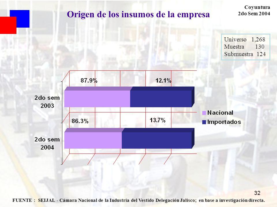 32 FUENTE : SEIJAL - Cámara Nacional de la Industria del Vestido Delegación Jalisco; en base a investigación directa. Coyuntura 2do Sem 2004 Origen de