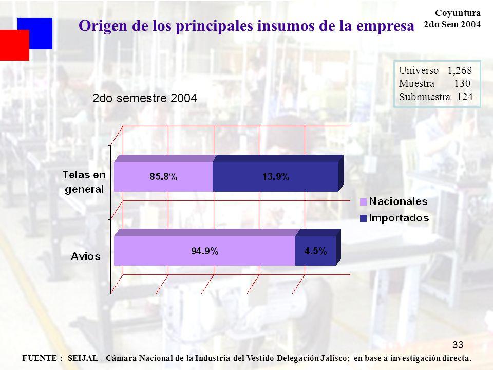 33 FUENTE : SEIJAL - Cámara Nacional de la Industria del Vestido Delegación Jalisco; en base a investigación directa. Coyuntura 2do Sem 2004 Origen de