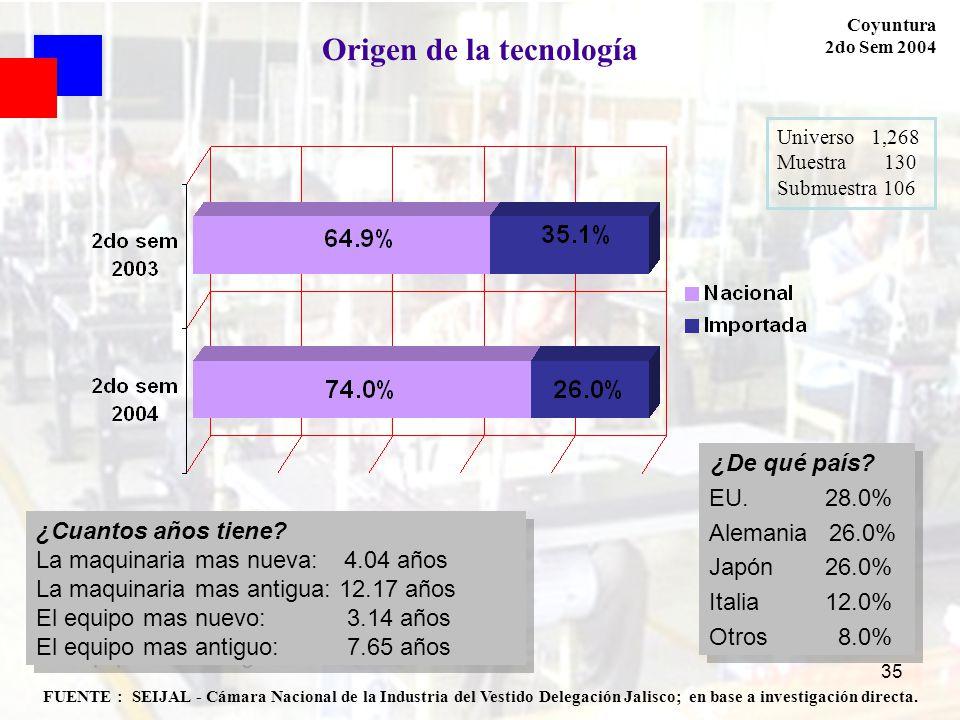 35 FUENTE : SEIJAL - Cámara Nacional de la Industria del Vestido Delegación Jalisco; en base a investigación directa. Coyuntura 2do Sem 2004 Origen de