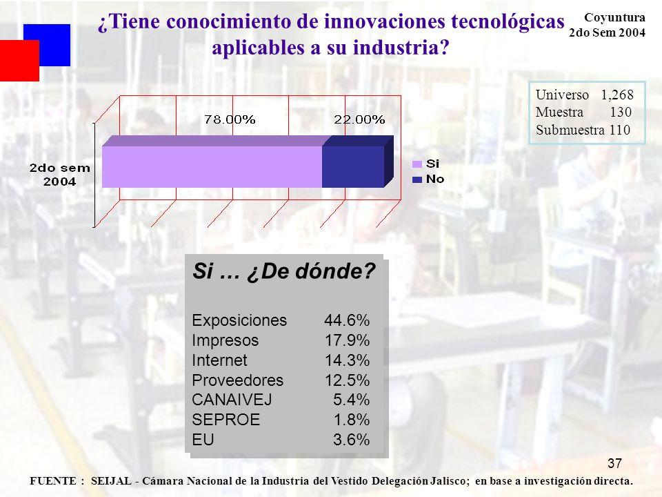 37 FUENTE : SEIJAL - Cámara Nacional de la Industria del Vestido Delegación Jalisco; en base a investigación directa. Coyuntura 2do Sem 2004 ¿Tiene co