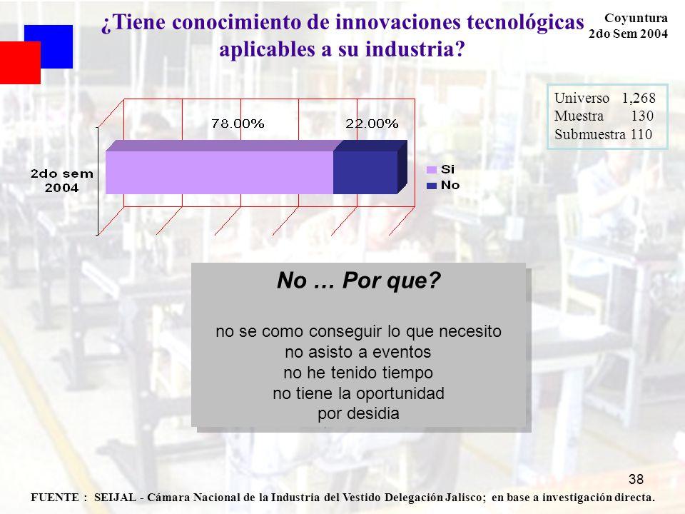 38 FUENTE : SEIJAL - Cámara Nacional de la Industria del Vestido Delegación Jalisco; en base a investigación directa. Coyuntura 2do Sem 2004 ¿Tiene co