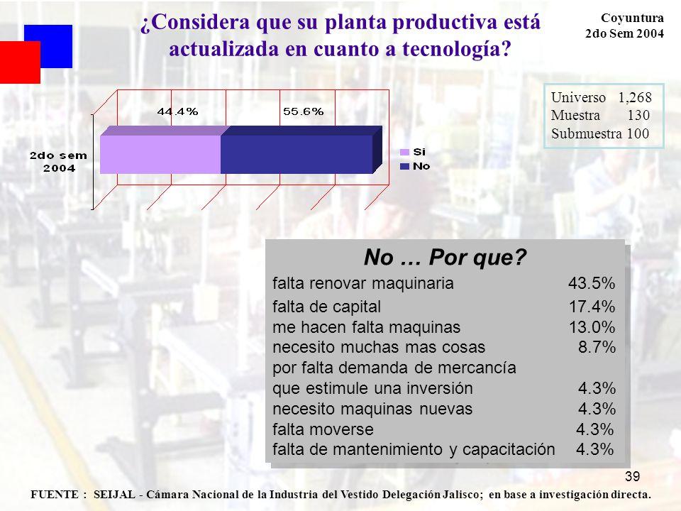 39 FUENTE : SEIJAL - Cámara Nacional de la Industria del Vestido Delegación Jalisco; en base a investigación directa. Coyuntura 2do Sem 2004 ¿Consider