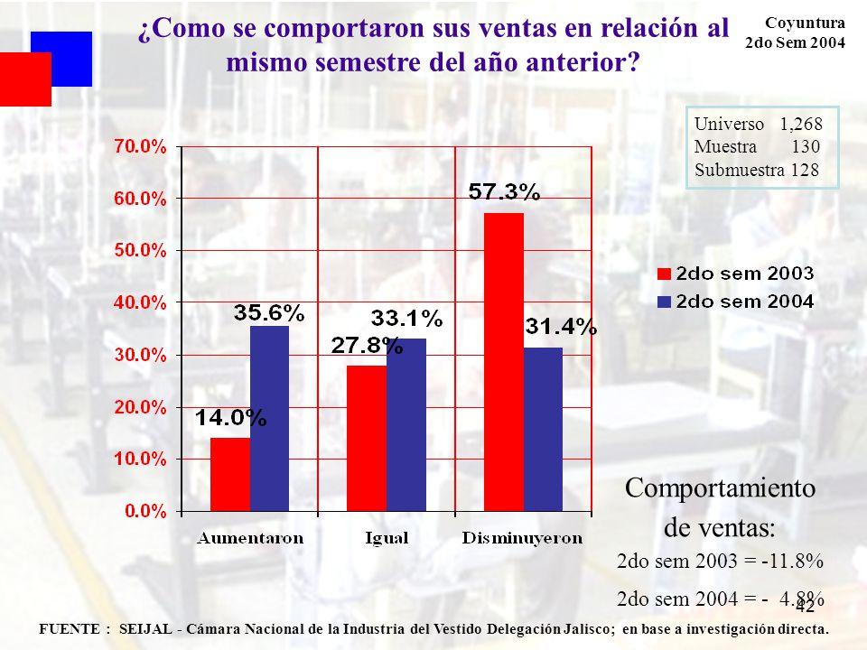 42 FUENTE : SEIJAL - Cámara Nacional de la Industria del Vestido Delegación Jalisco; en base a investigación directa. Coyuntura 2do Sem 2004 ¿Como se