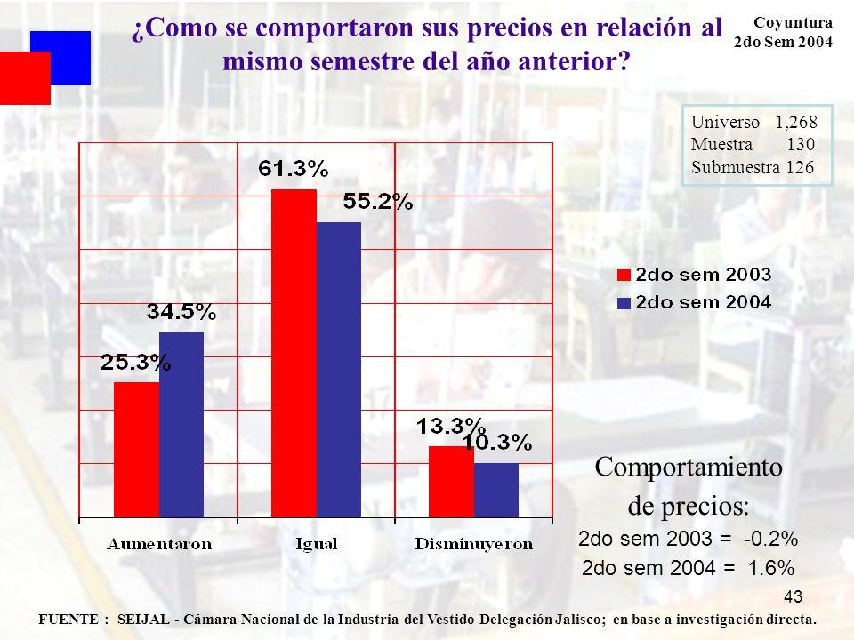43 FUENTE : SEIJAL - Cámara Nacional de la Industria del Vestido Delegación Jalisco; en base a investigación directa. Coyuntura 2do Sem 2004 ¿Como se