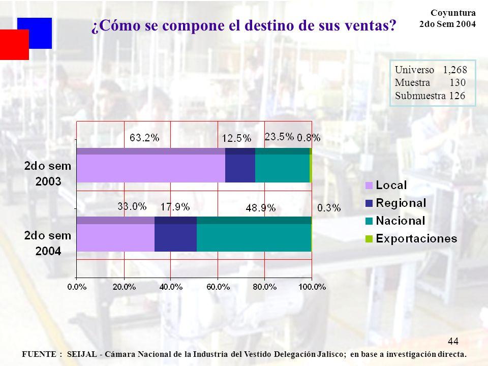 44 FUENTE : SEIJAL - Cámara Nacional de la Industria del Vestido Delegación Jalisco; en base a investigación directa. Coyuntura 2do Sem 2004 ¿Cómo se