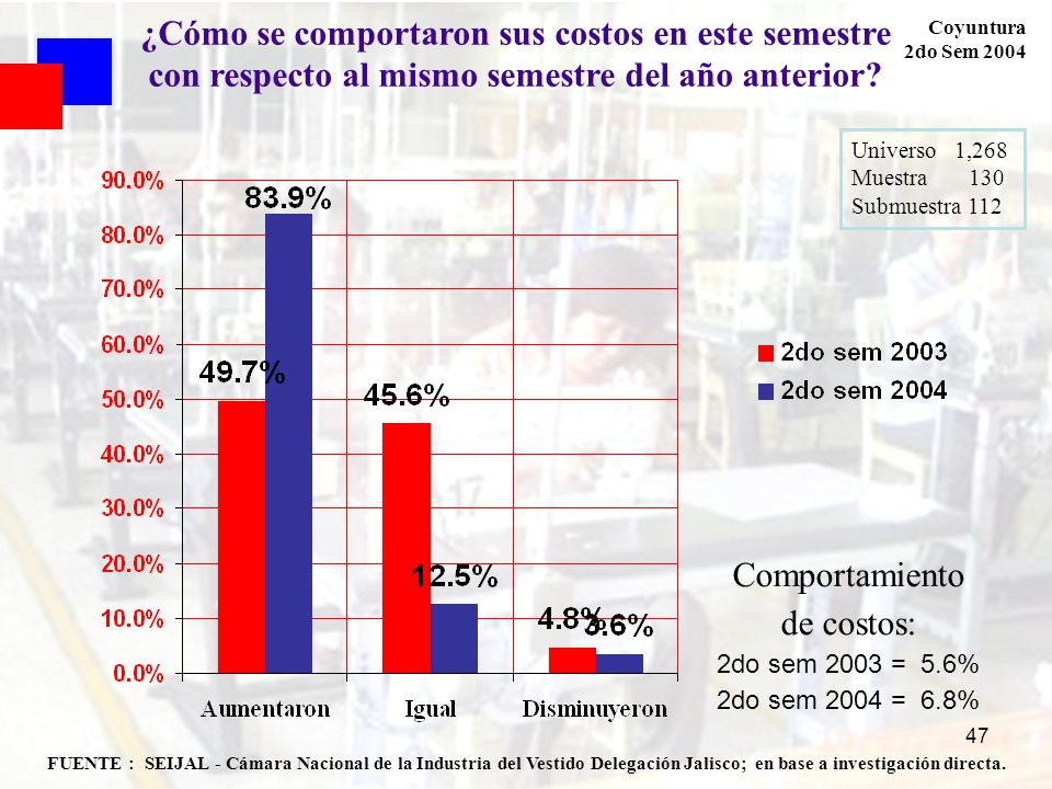 47 FUENTE : SEIJAL - Cámara Nacional de la Industria del Vestido Delegación Jalisco; en base a investigación directa. Coyuntura 2do Sem 2004 Universo