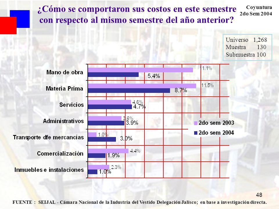 48 FUENTE : SEIJAL - Cámara Nacional de la Industria del Vestido Delegación Jalisco; en base a investigación directa. Coyuntura 2do Sem 2004 ¿Cómo se