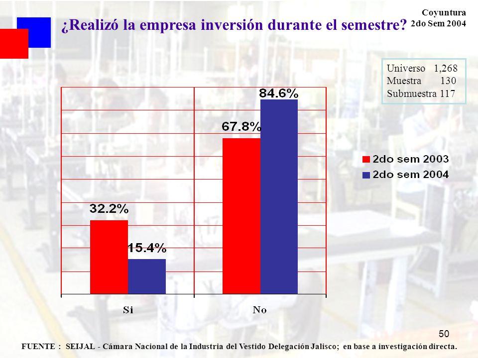 50 FUENTE : SEIJAL - Cámara Nacional de la Industria del Vestido Delegación Jalisco; en base a investigación directa. Coyuntura 2do Sem 2004 ¿Realizó
