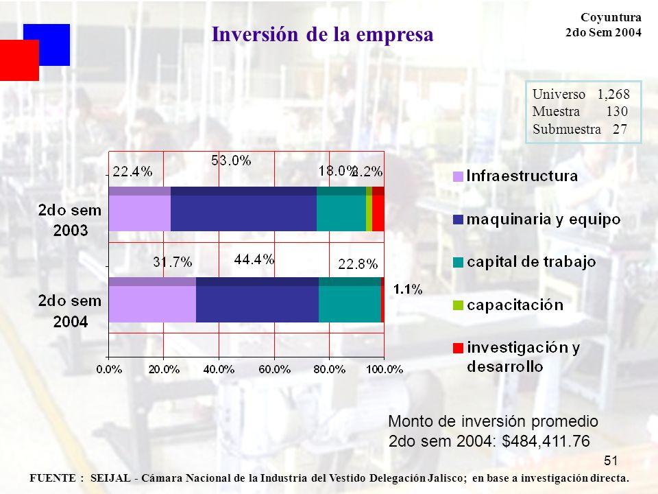 51 FUENTE : SEIJAL - Cámara Nacional de la Industria del Vestido Delegación Jalisco; en base a investigación directa. Coyuntura 2do Sem 2004 Universo