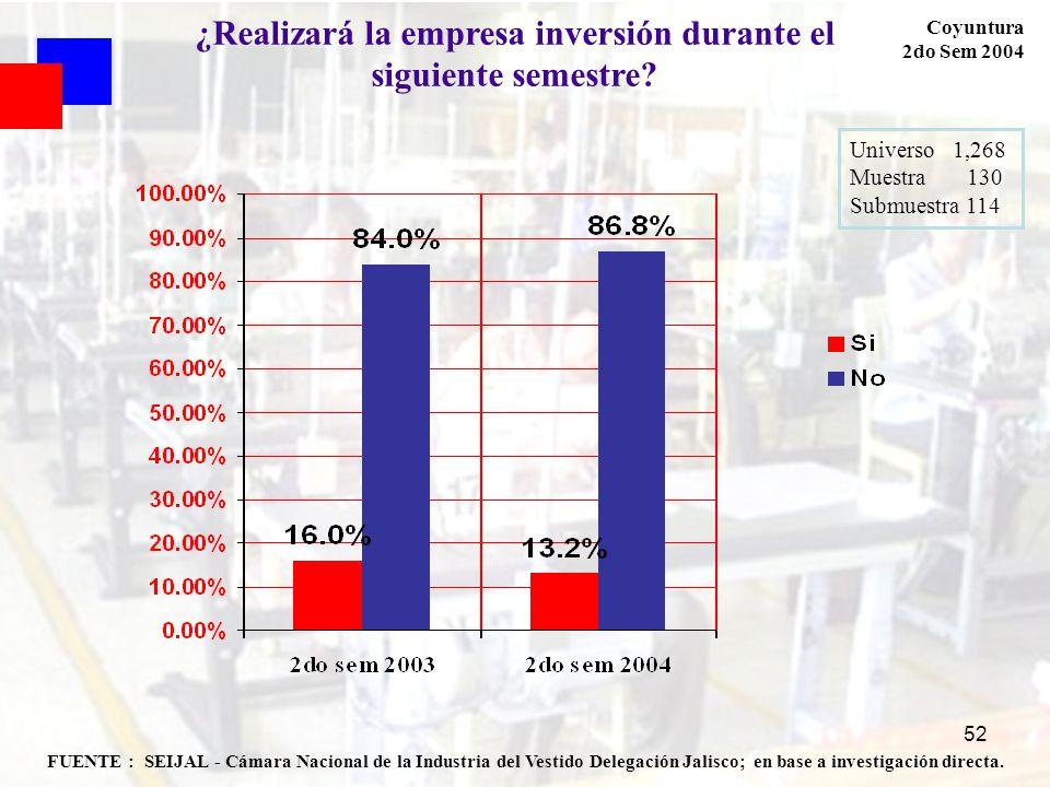 52 FUENTE : SEIJAL - Cámara Nacional de la Industria del Vestido Delegación Jalisco; en base a investigación directa. Coyuntura 2do Sem 2004 ¿Realizar