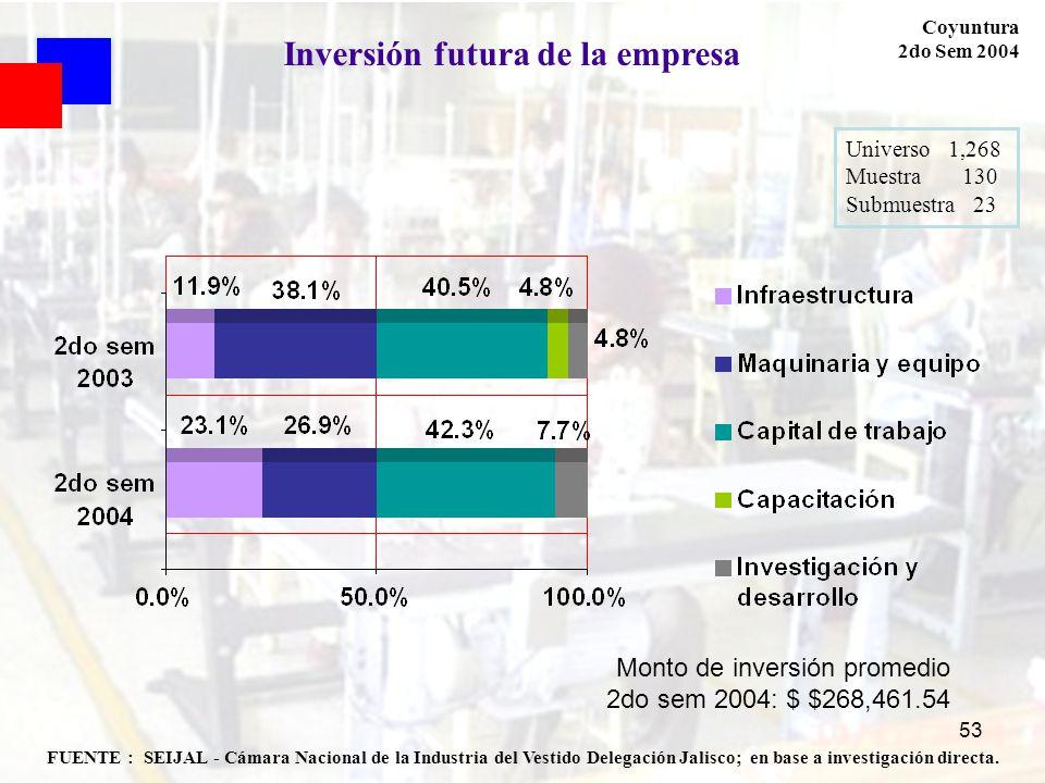 53 FUENTE : SEIJAL - Cámara Nacional de la Industria del Vestido Delegación Jalisco; en base a investigación directa. Coyuntura 2do Sem 2004 Universo