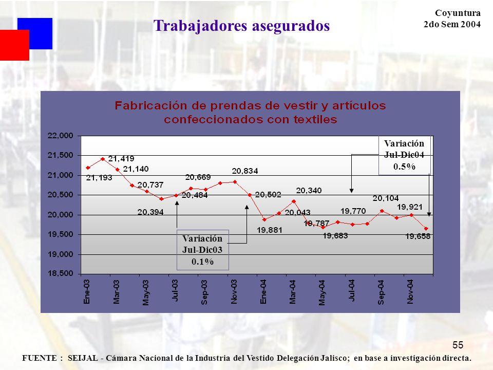 55 FUENTE : SEIJAL - Cámara Nacional de la Industria del Vestido Delegación Jalisco; en base a investigación directa. Coyuntura 2do Sem 2004 Trabajado