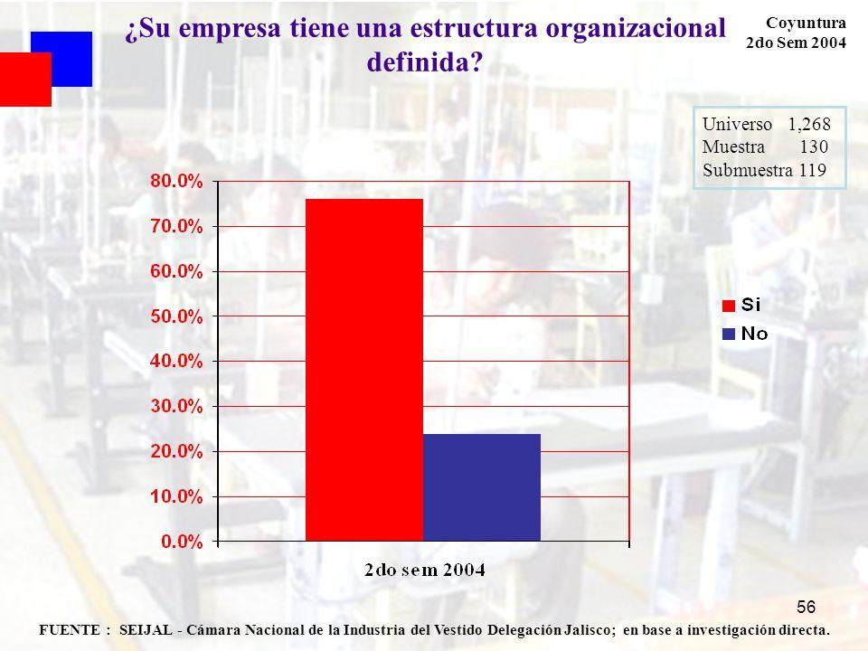 56 FUENTE : SEIJAL - Cámara Nacional de la Industria del Vestido Delegación Jalisco; en base a investigación directa. Coyuntura 2do Sem 2004 ¿Su empre