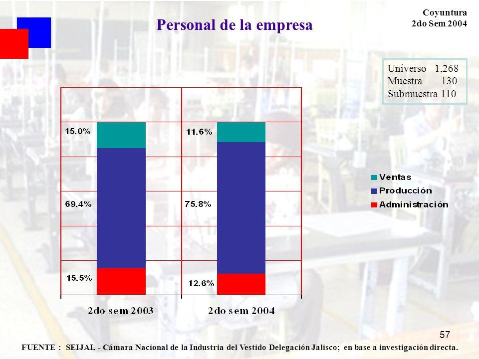57 FUENTE : SEIJAL - Cámara Nacional de la Industria del Vestido Delegación Jalisco; en base a investigación directa. Coyuntura 2do Sem 2004 Personal