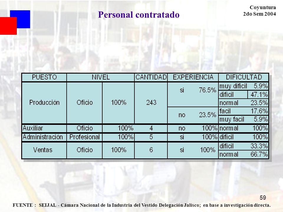 59 FUENTE : SEIJAL - Cámara Nacional de la Industria del Vestido Delegación Jalisco; en base a investigación directa. Coyuntura 2do Sem 2004 Personal