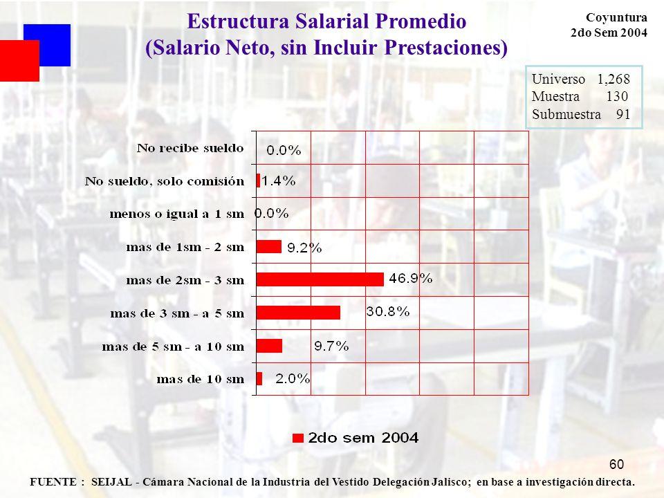 60 FUENTE : SEIJAL - Cámara Nacional de la Industria del Vestido Delegación Jalisco; en base a investigación directa. Coyuntura 2do Sem 2004 Universo