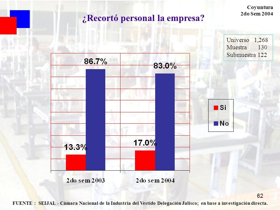 62 FUENTE : SEIJAL - Cámara Nacional de la Industria del Vestido Delegación Jalisco; en base a investigación directa. Coyuntura 2do Sem 2004 Universo