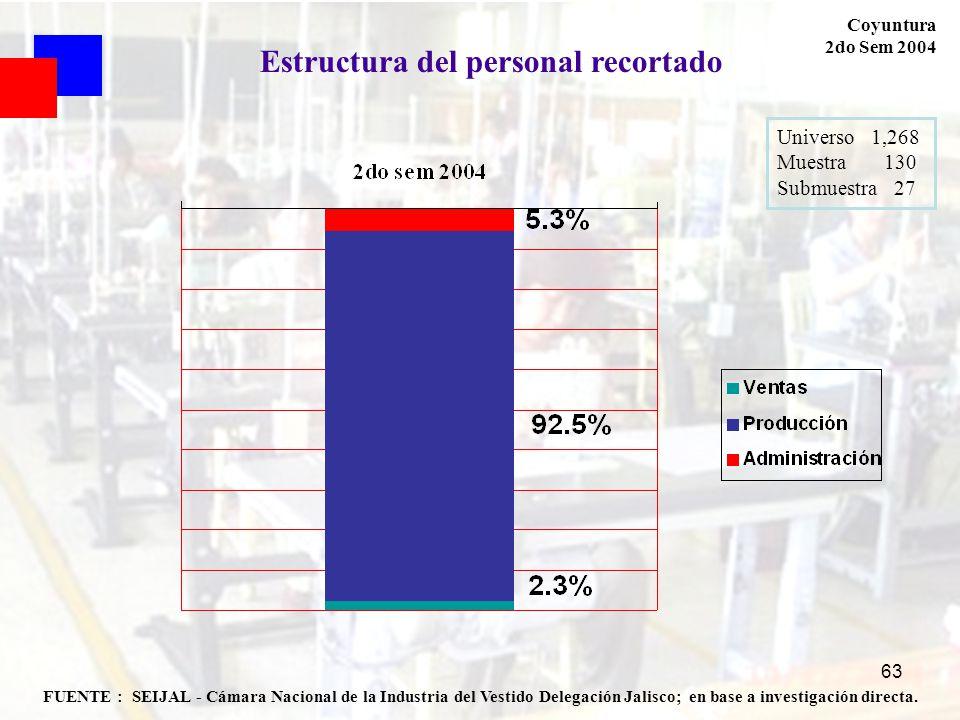 63 FUENTE : SEIJAL - Cámara Nacional de la Industria del Vestido Delegación Jalisco; en base a investigación directa. Coyuntura 2do Sem 2004 Universo