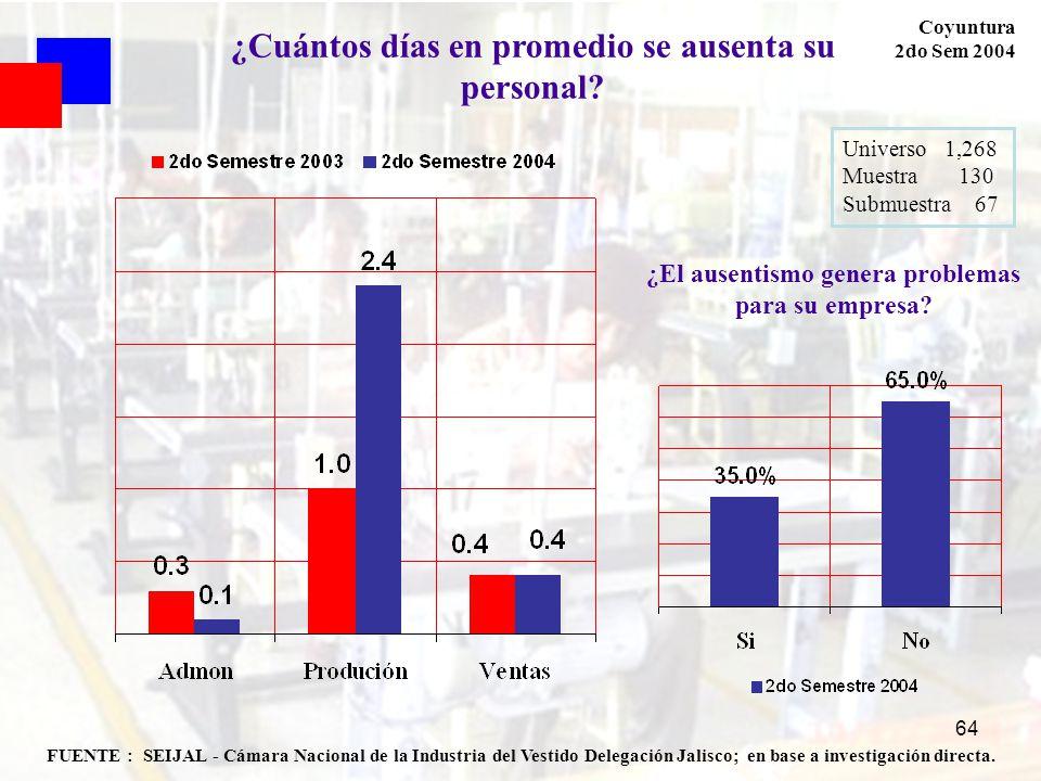 64 FUENTE : SEIJAL - Cámara Nacional de la Industria del Vestido Delegación Jalisco; en base a investigación directa. Coyuntura 2do Sem 2004 Universo