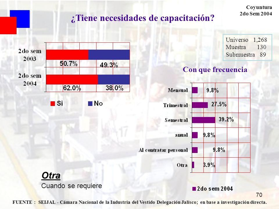 70 FUENTE : SEIJAL - Cámara Nacional de la Industria del Vestido Delegación Jalisco; en base a investigación directa. Coyuntura 2do Sem 2004 Universo