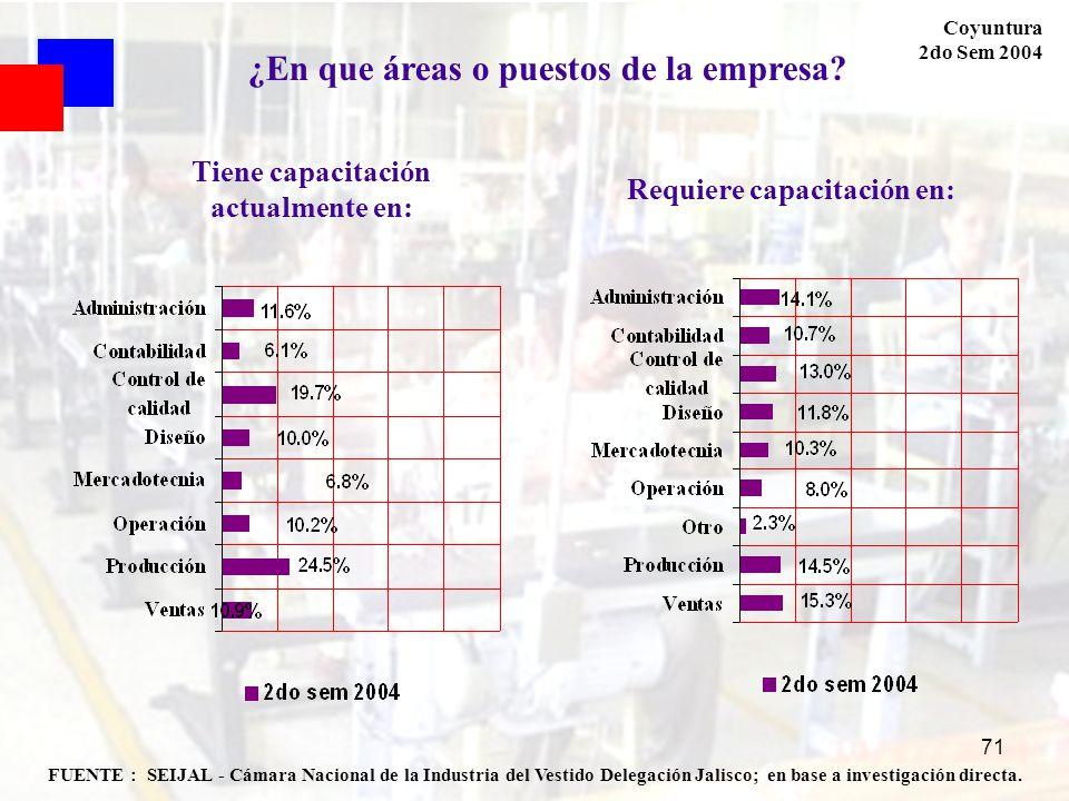 71 FUENTE : SEIJAL - Cámara Nacional de la Industria del Vestido Delegación Jalisco; en base a investigación directa. Coyuntura 2do Sem 2004 ¿En que á