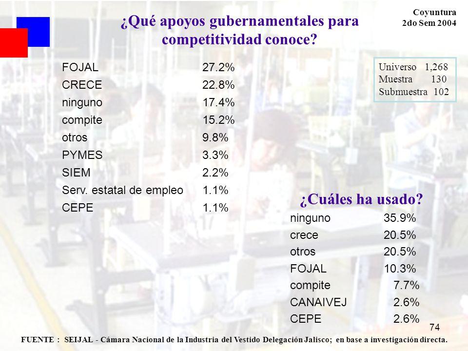 74 FUENTE : SEIJAL - Cámara Nacional de la Industria del Vestido Delegación Jalisco; en base a investigación directa. Coyuntura 2do Sem 2004 Universo