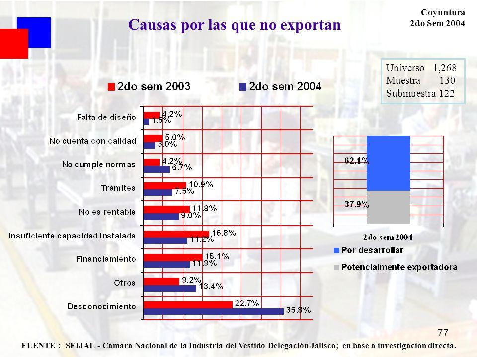 77 FUENTE : SEIJAL - Cámara Nacional de la Industria del Vestido Delegación Jalisco; en base a investigación directa. Coyuntura 2do Sem 2004 Universo