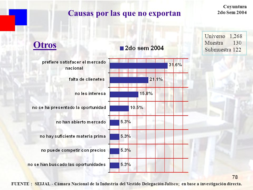 78 FUENTE : SEIJAL - Cámara Nacional de la Industria del Vestido Delegación Jalisco; en base a investigación directa. Coyuntura 2do Sem 2004 Universo