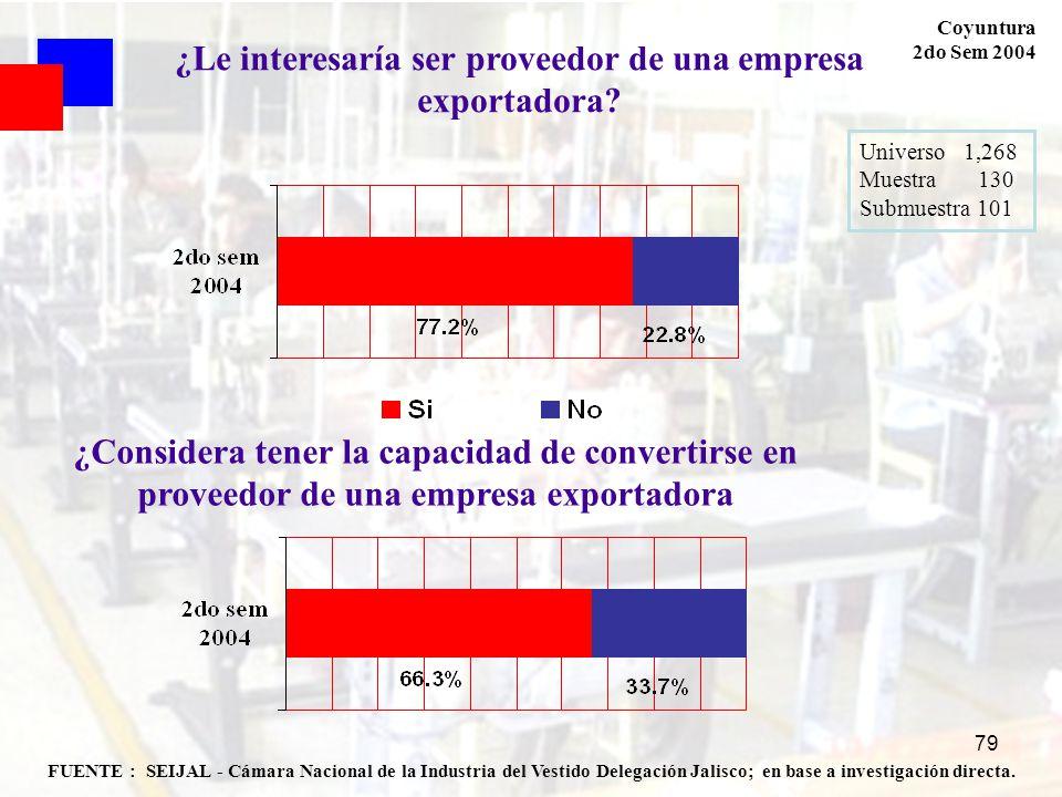 79 FUENTE : SEIJAL - Cámara Nacional de la Industria del Vestido Delegación Jalisco; en base a investigación directa. Coyuntura 2do Sem 2004 Universo