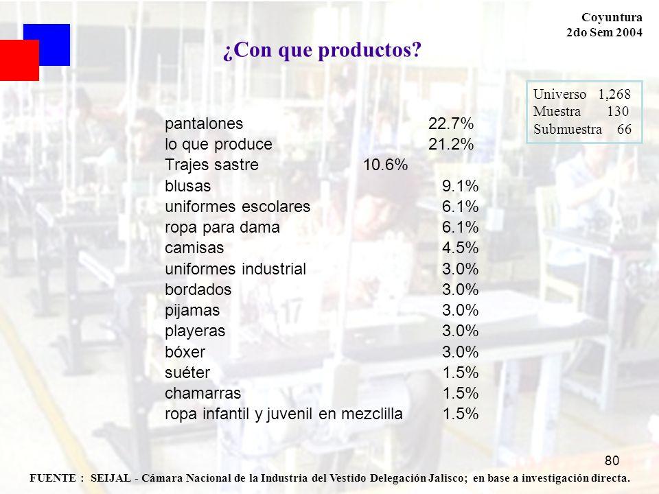 80 FUENTE : SEIJAL - Cámara Nacional de la Industria del Vestido Delegación Jalisco; en base a investigación directa. Coyuntura 2do Sem 2004 Universo
