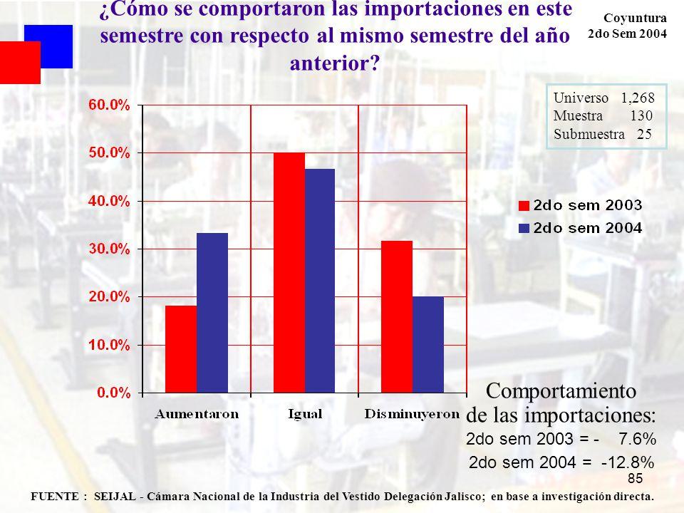 85 FUENTE : SEIJAL - Cámara Nacional de la Industria del Vestido Delegación Jalisco; en base a investigación directa. Coyuntura 2do Sem 2004 Universo
