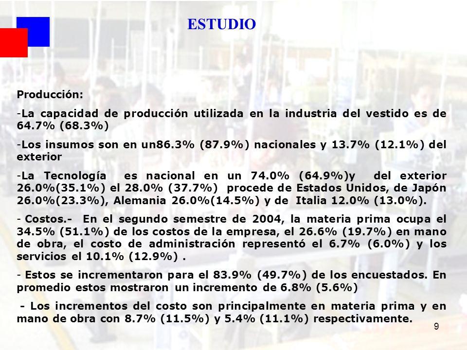 9 Producción: -La capacidad de producción utilizada en la industria del vestido es de 64.7% (68.3%) -Los insumos son en un86.3% (87.9%) nacionales y 1