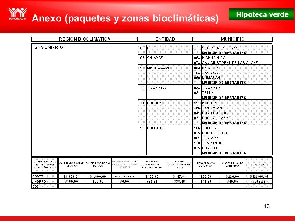 Hipoteca verde 43 Anexo (paquetes y zonas bioclimáticas)