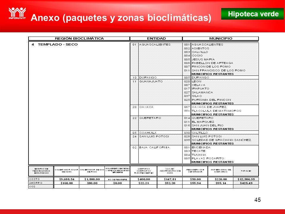 Hipoteca verde 45 Anexo (paquetes y zonas bioclimáticas)