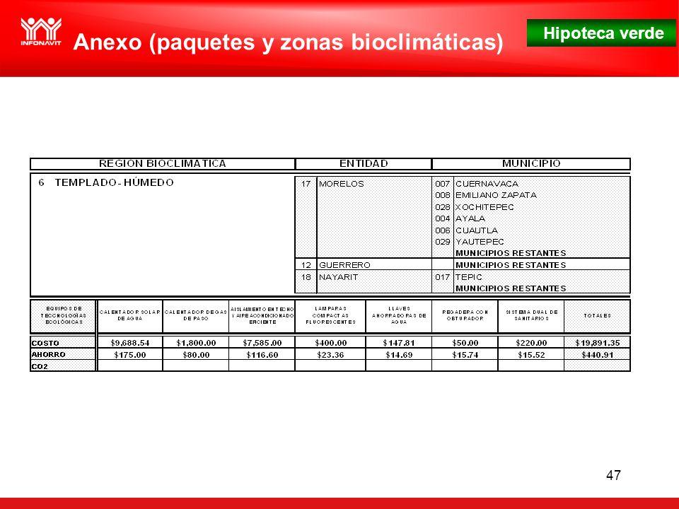 Hipoteca verde 47 Anexo (paquetes y zonas bioclimáticas)