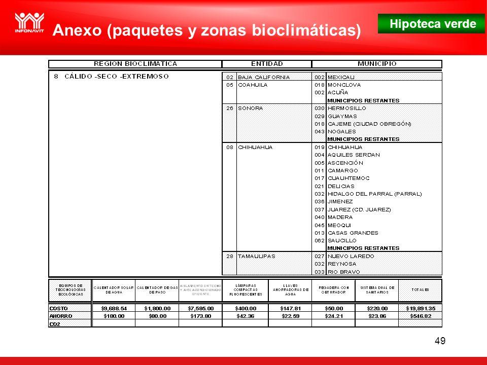 Hipoteca verde 49 Anexo (paquetes y zonas bioclimáticas)
