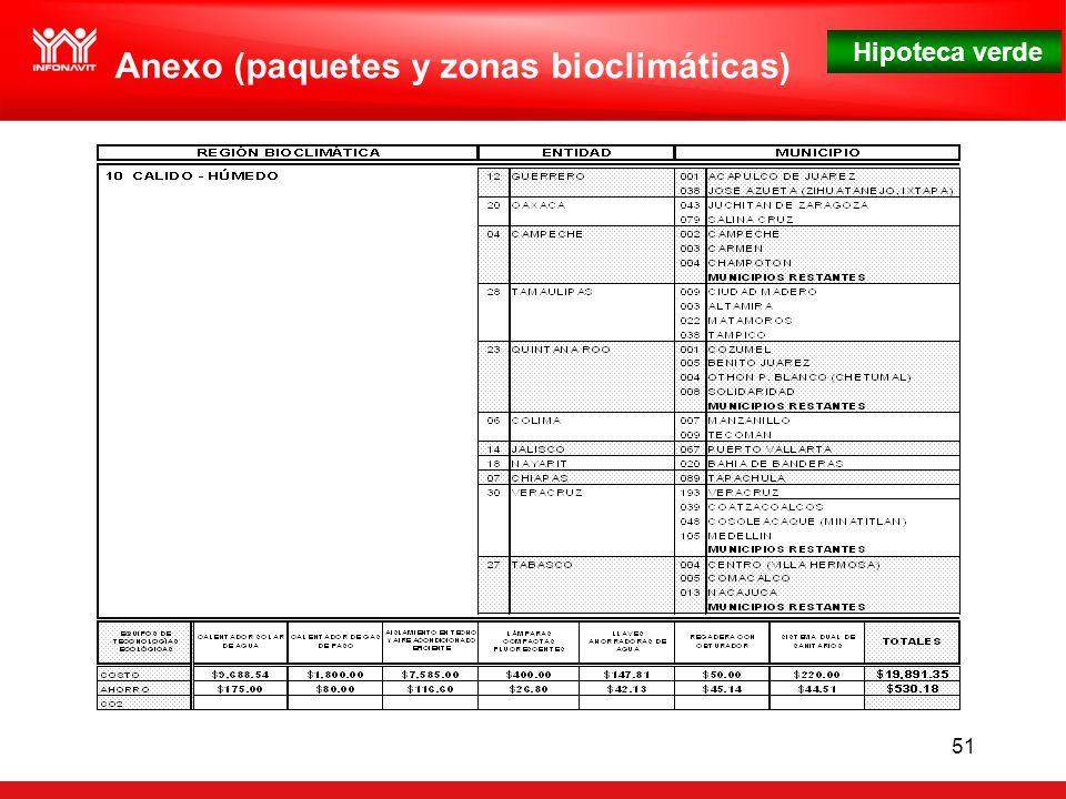 Hipoteca verde 51 Anexo (paquetes y zonas bioclimáticas)