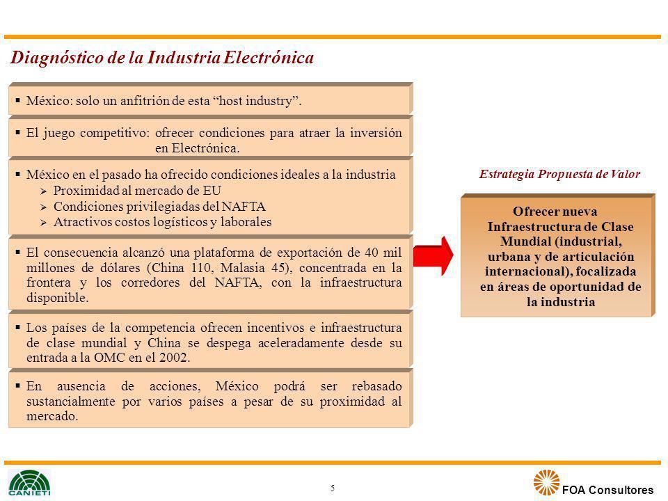 FOA Consultores Diagnóstico de la Industria Electrónica 5 México: solo un anfitrión de esta host industry. El juego competitivo: ofrecer condiciones p