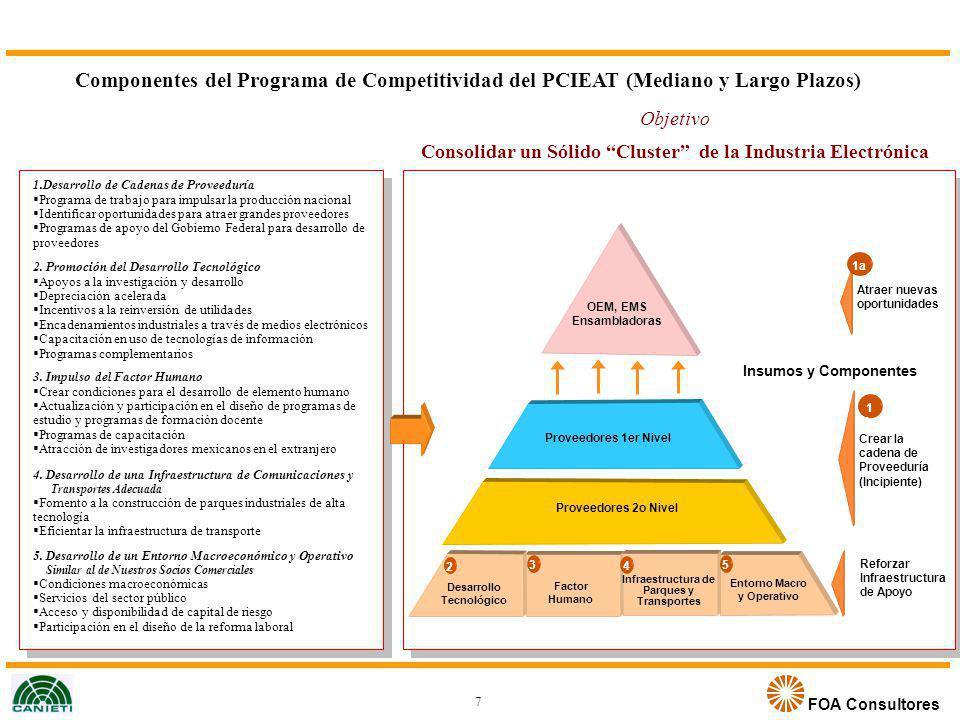 FOA Consultores Insumos y Componentes Atraer nuevas oportunidades Crear la cadena de Proveeduría (Incipiente) Reforzar Infraestructura de Apoyo 1a 1b1