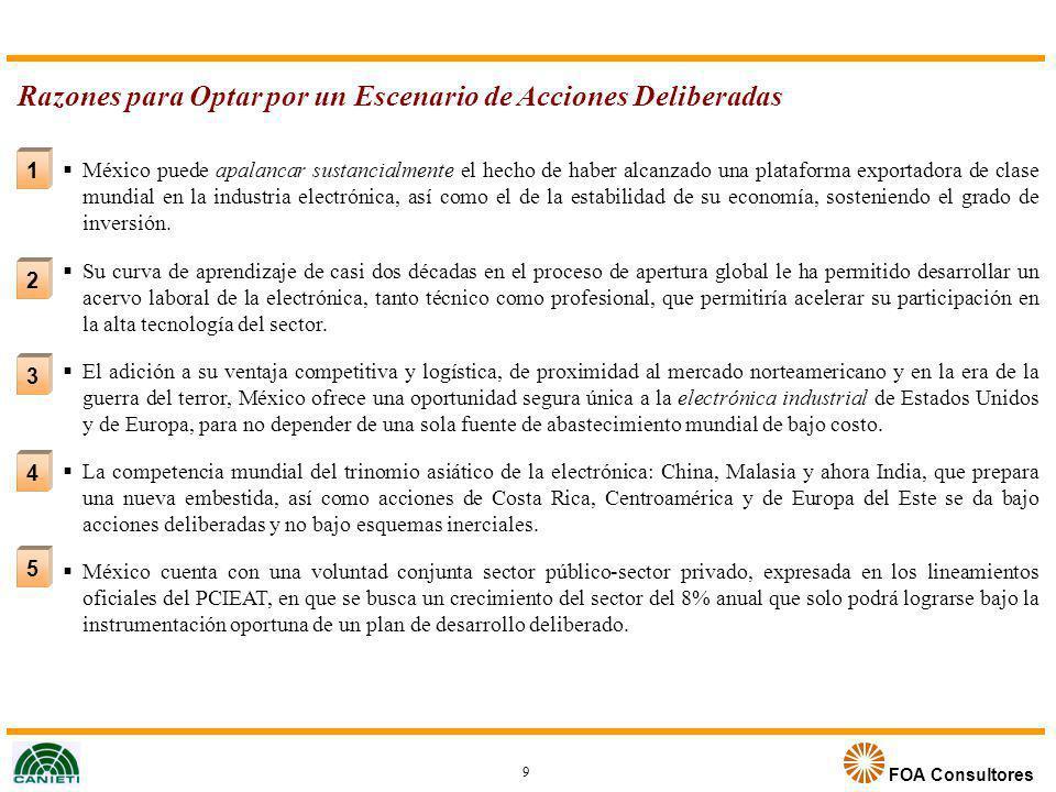 FOA Consultores Razones para Optar por un Escenario de Acciones Deliberadas 2 3 4 5 México puede apalancar sustancialmente el hecho de haber alcanzado