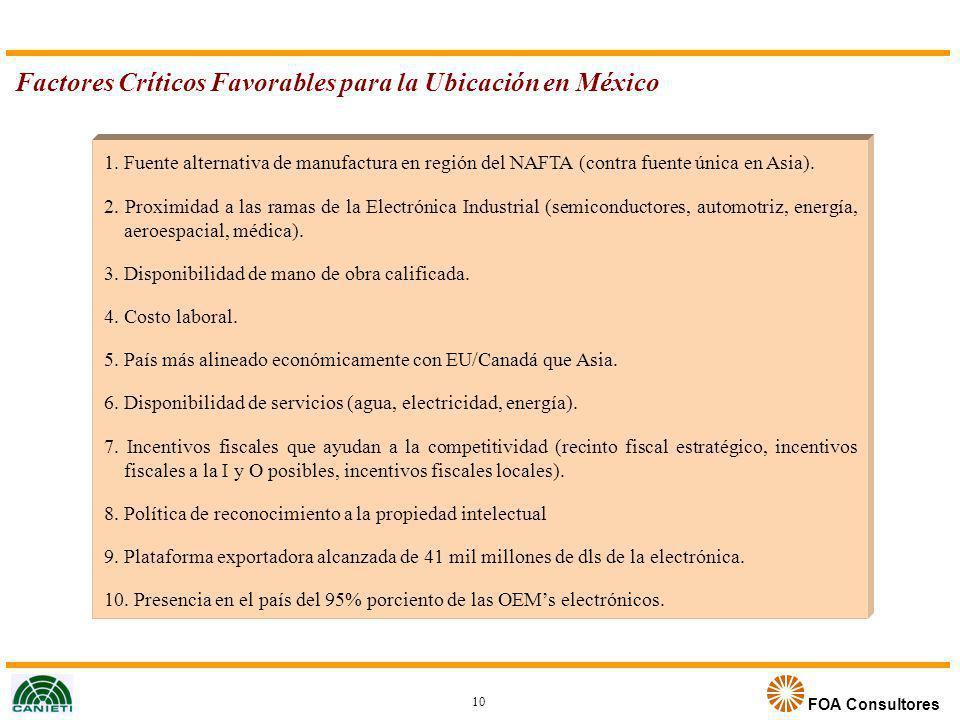 FOA Consultores Factores Críticos Favorables para la Ubicación en México 1. Fuente alternativa de manufactura en región del NAFTA (contra fuente única