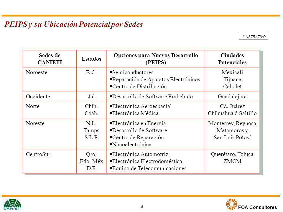 FOA Consultores PEIPS y su Ubicación Potencial por Sedes ILUSTRATIVO Sedes de CANIETI Estados Opciones para Nuevos Desarrollo (PEIPS) Ciudades Potenci