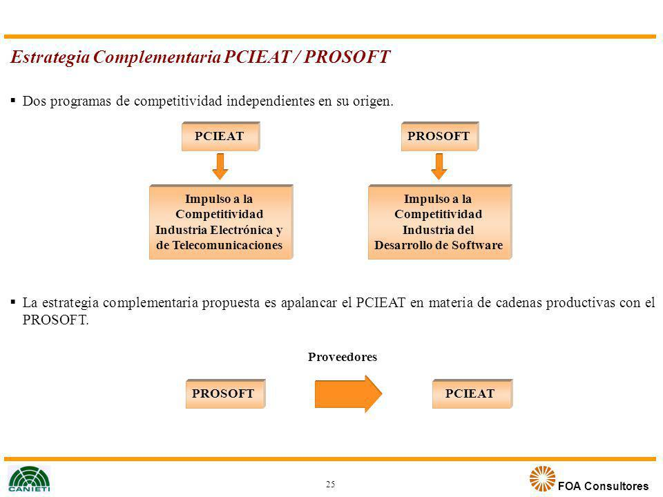 FOA Consultores Estrategia Complementaria PCIEAT / PROSOFT PCIEAT Impulso a la Competitividad Industria Electrónica y de Telecomunicaciones PROSOFT Im