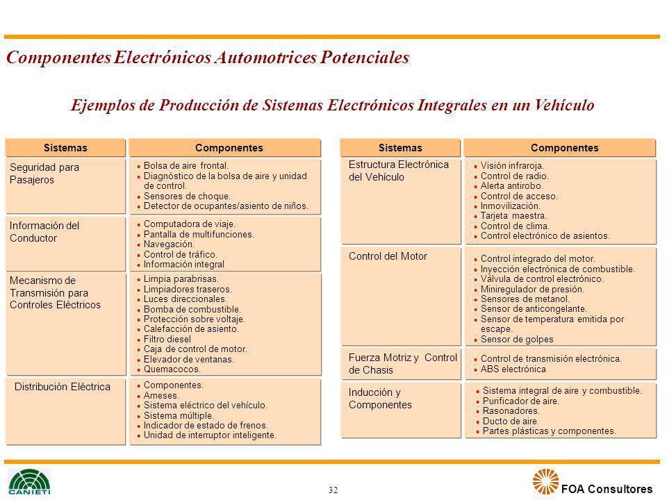 FOA Consultores SistemasComponentes Información del Conductor Seguridad para Pasajeros Distribución Eléctrica Ejemplos de Producción de Sistemas Elect