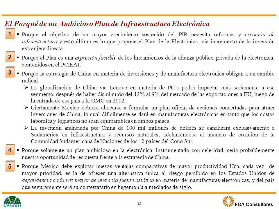 FOA Consultores 2 3 4 5 1 El Porqué de un Ambicioso Plan de Infraestructura Electrónica Porque el objetivo de un mayor crecimiento sostenido del PIB n