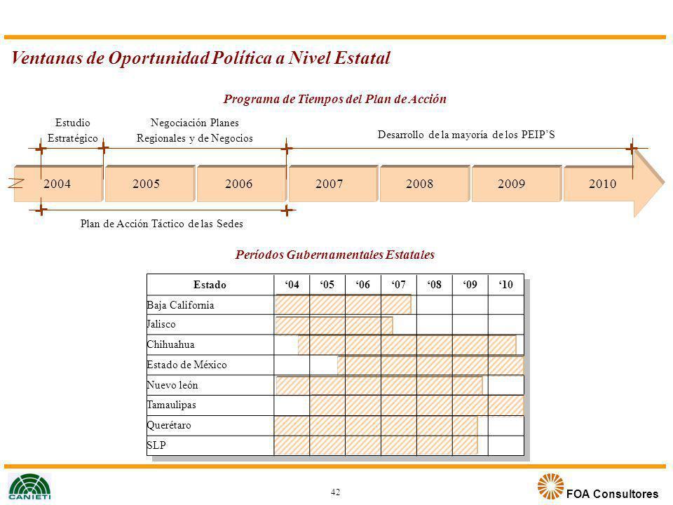 FOA Consultores Ventanas de Oportunidad Política a Nivel Estatal Programa de Tiempos del Plan de Acción 2004200520062007200820092010 Estudio Estratégi